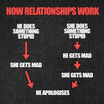 The flowchart of how relationships work